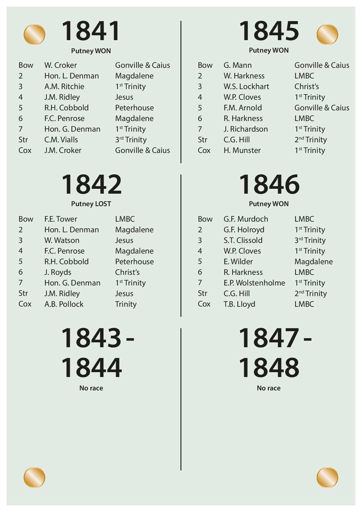 CUBC Crews And Results - 1841 – 1848