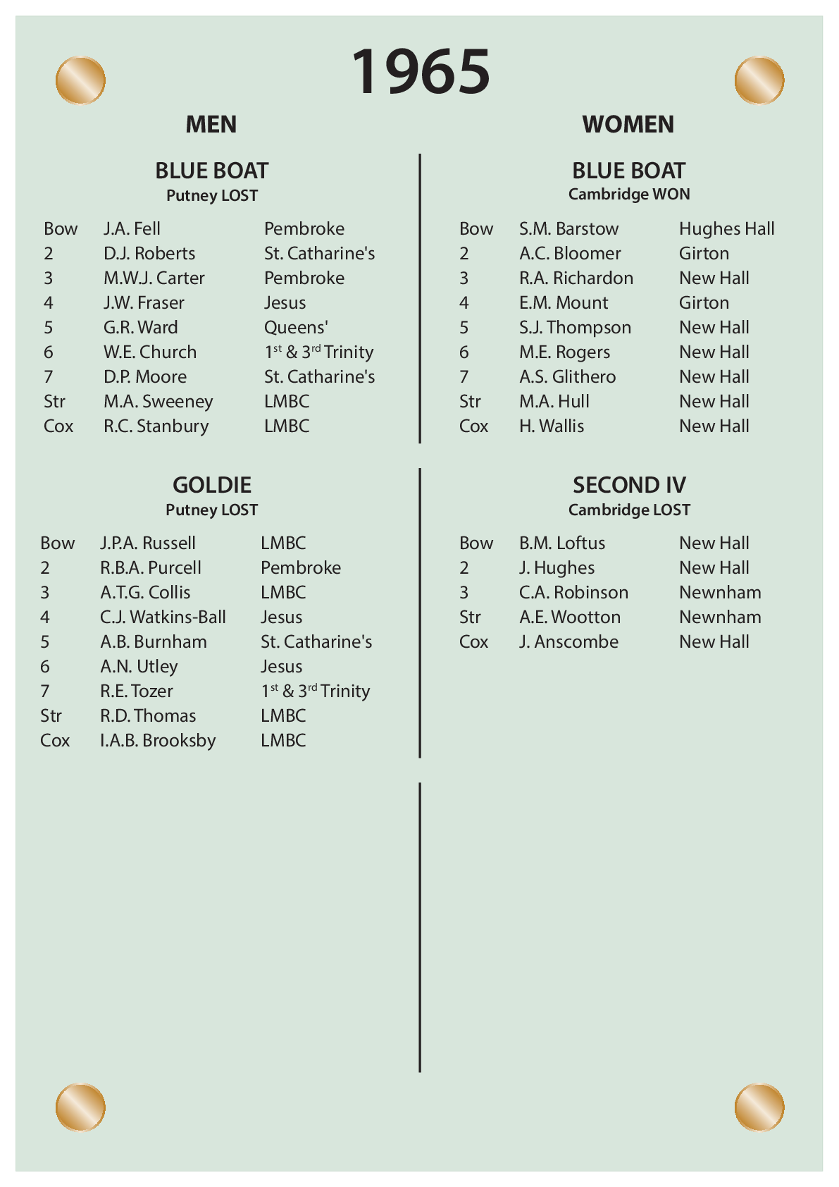 CUBC Crews And Results - 1965