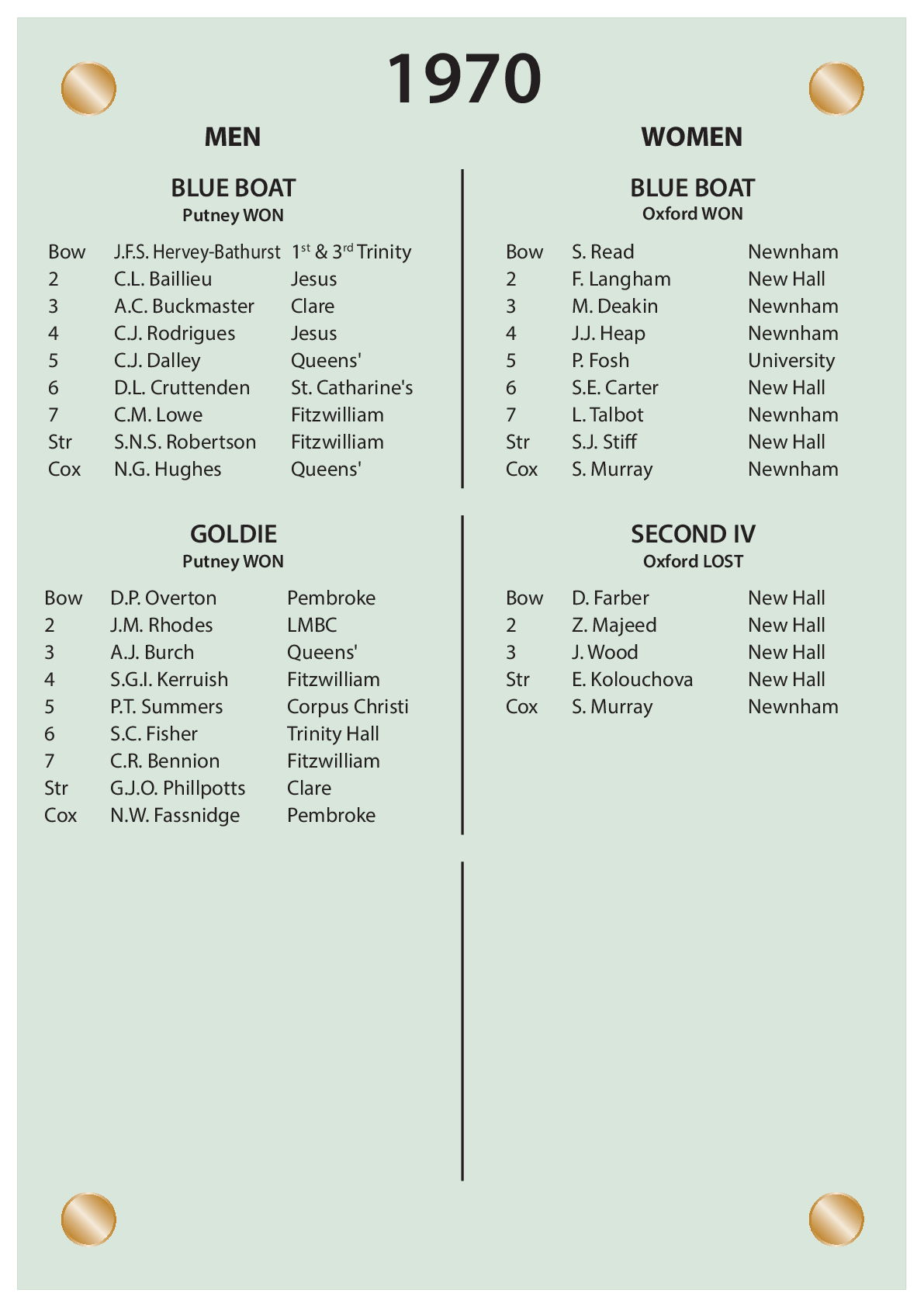 CUBC Crews And Results - 1970