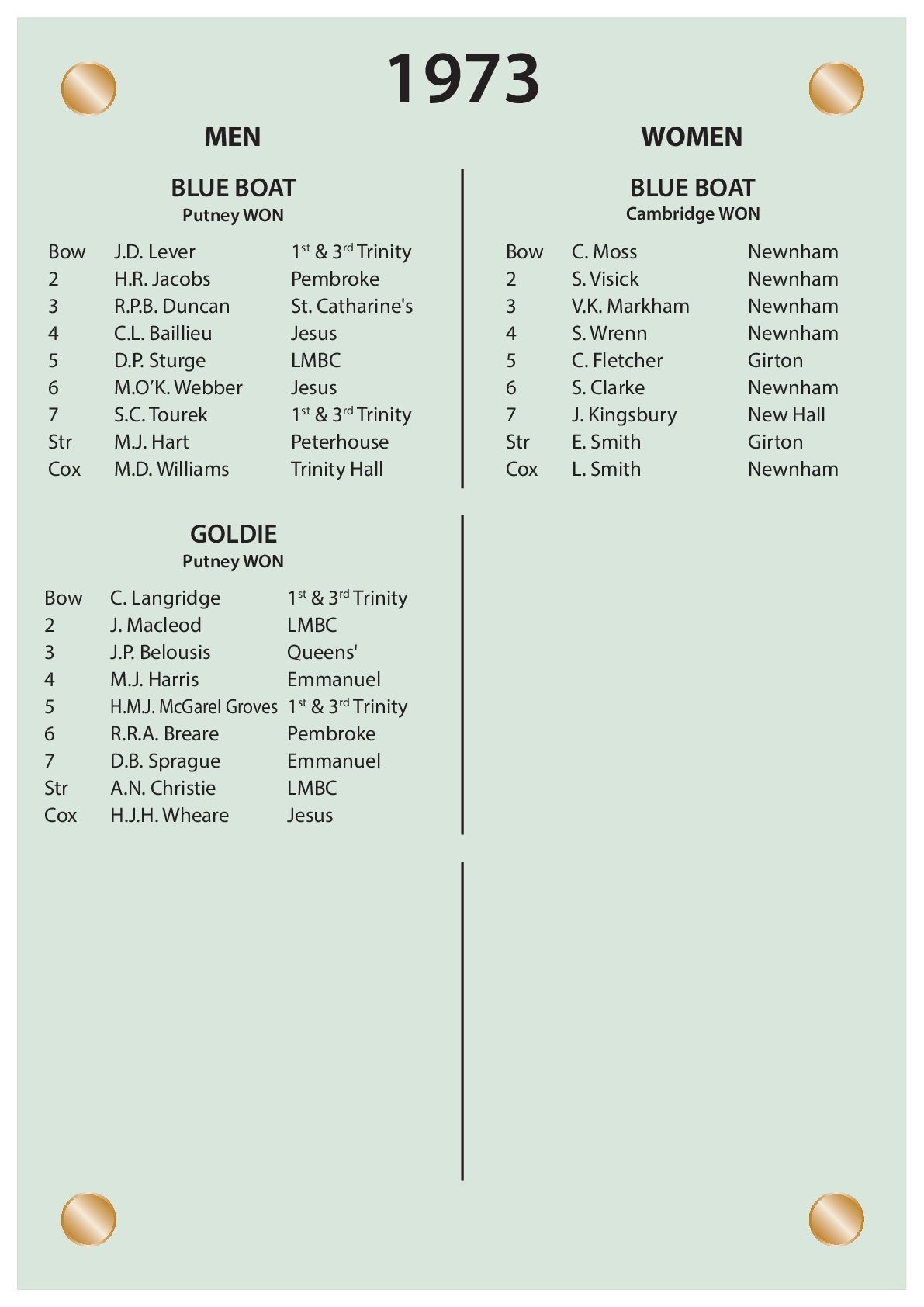 CUBC Crews And Results - 1973
