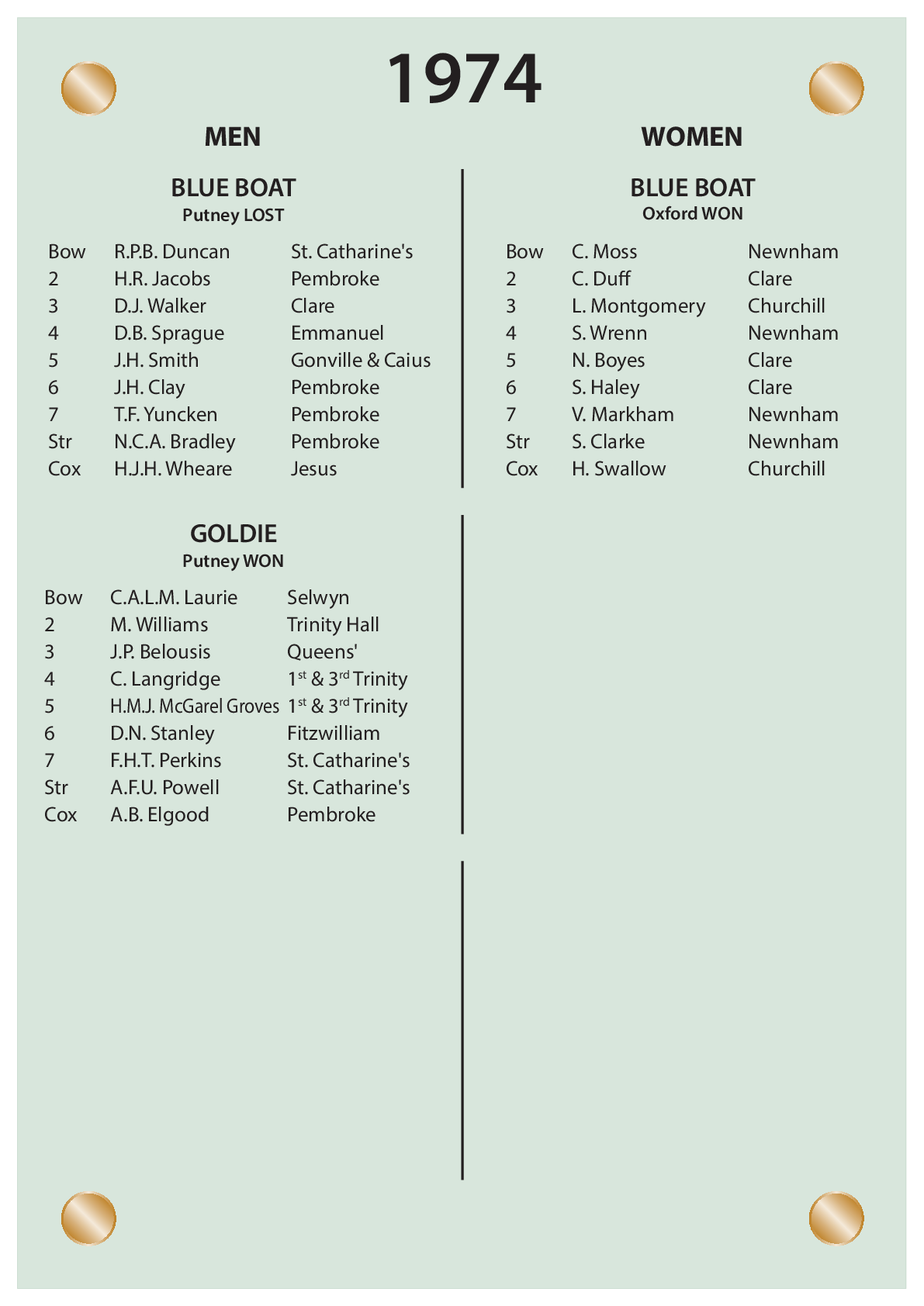 CUBC Crews And Results - 1974
