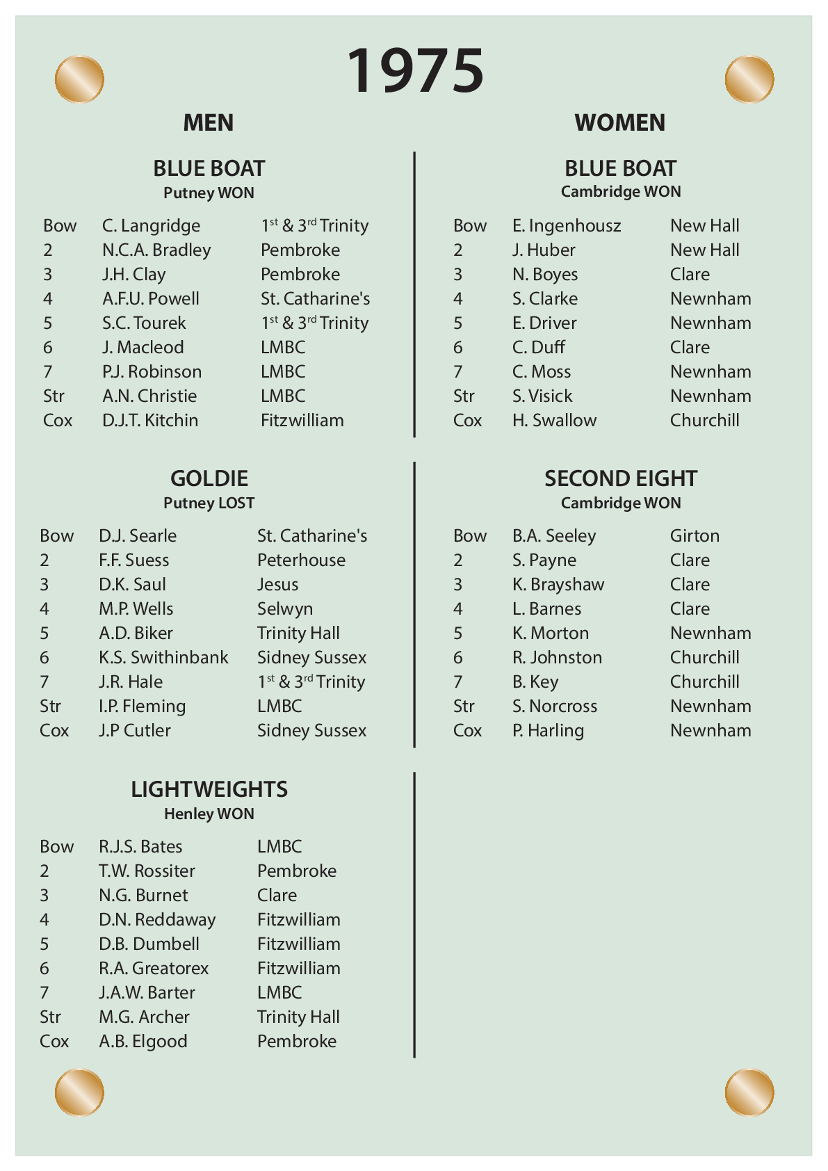 CUBC Crews And Results - 1975