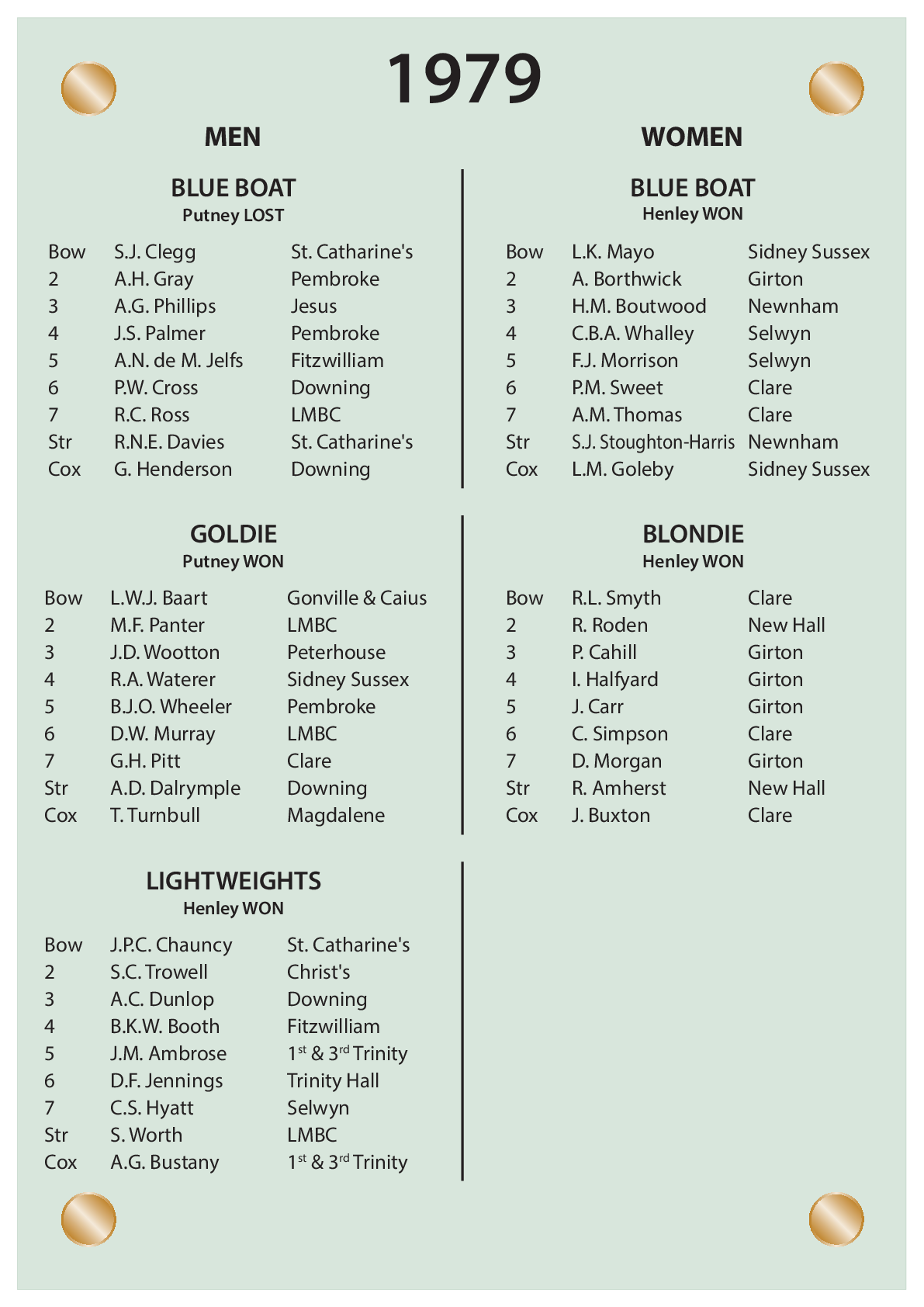 CUBC Crews And Results - 1979