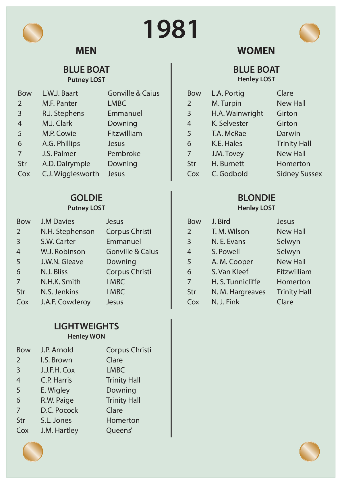 CUBC Crews And Results - 1981