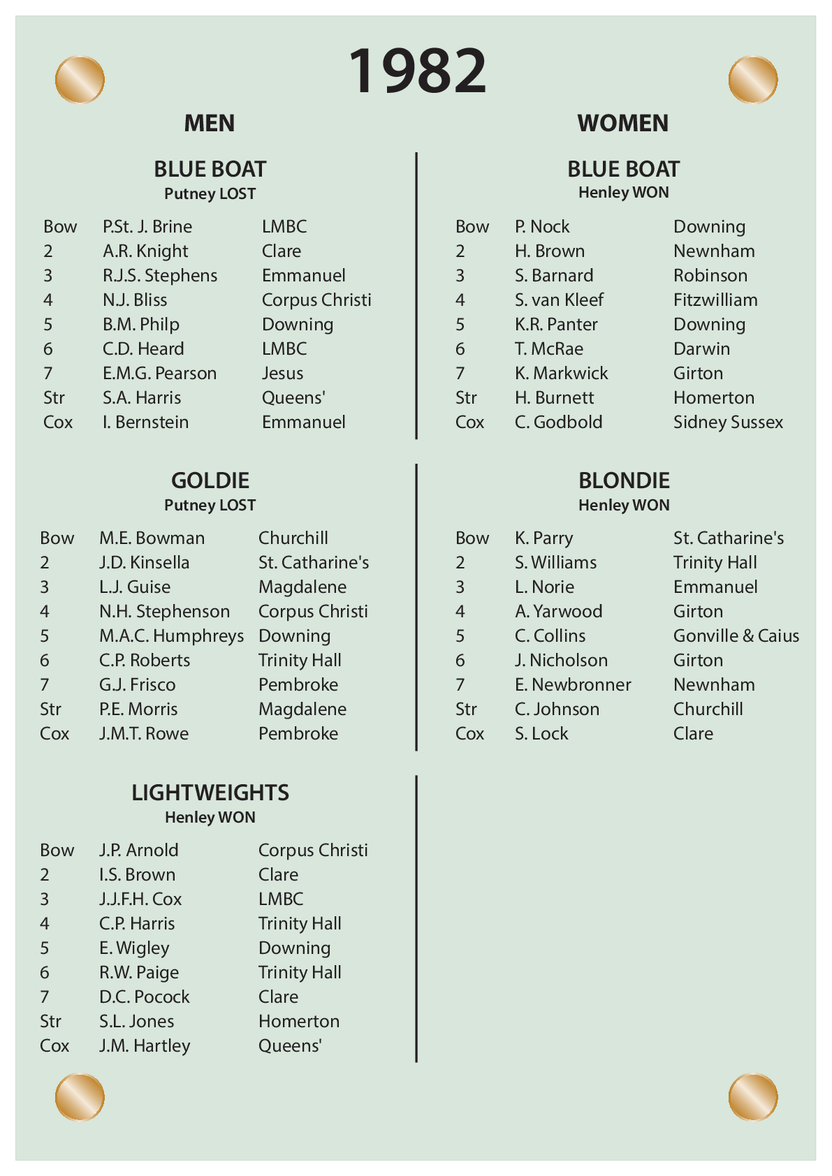 CUBC Crews And Results - 1982
