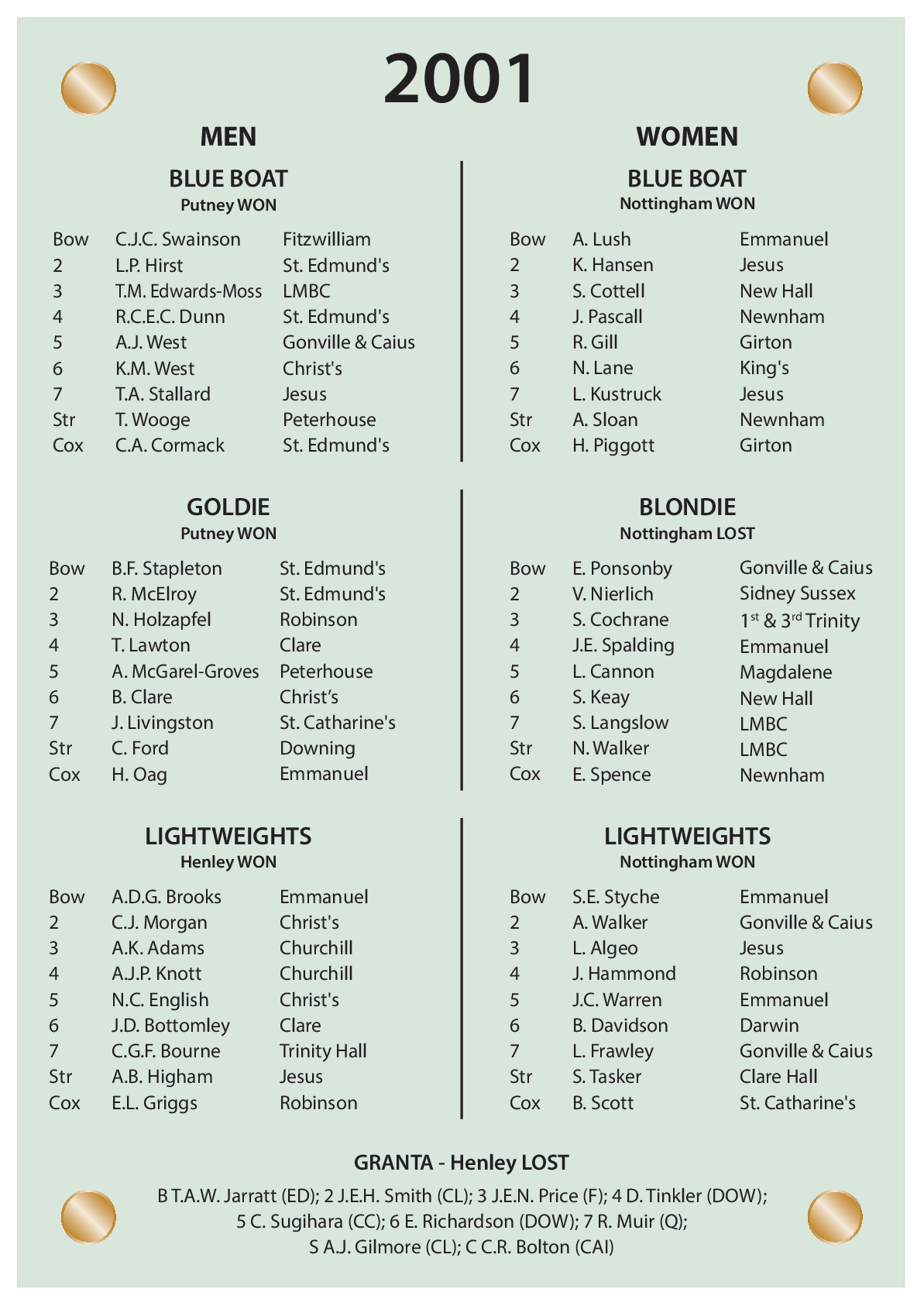 CUBC Crews And Results - 2001