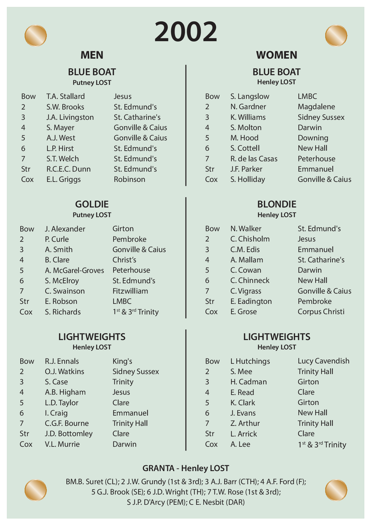 CUBC Crews And Results - 2002