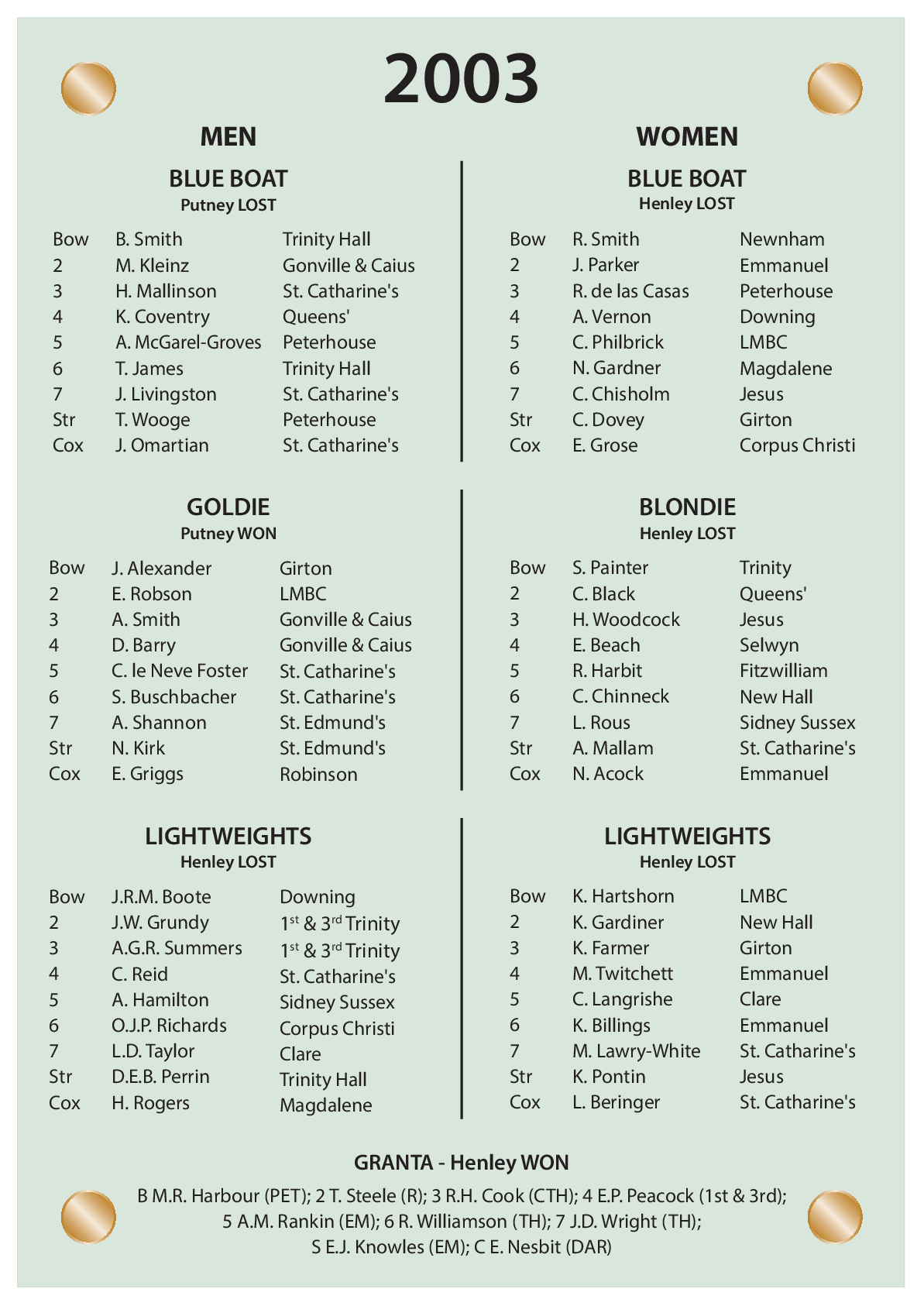CUBC Crews And Results - 2003