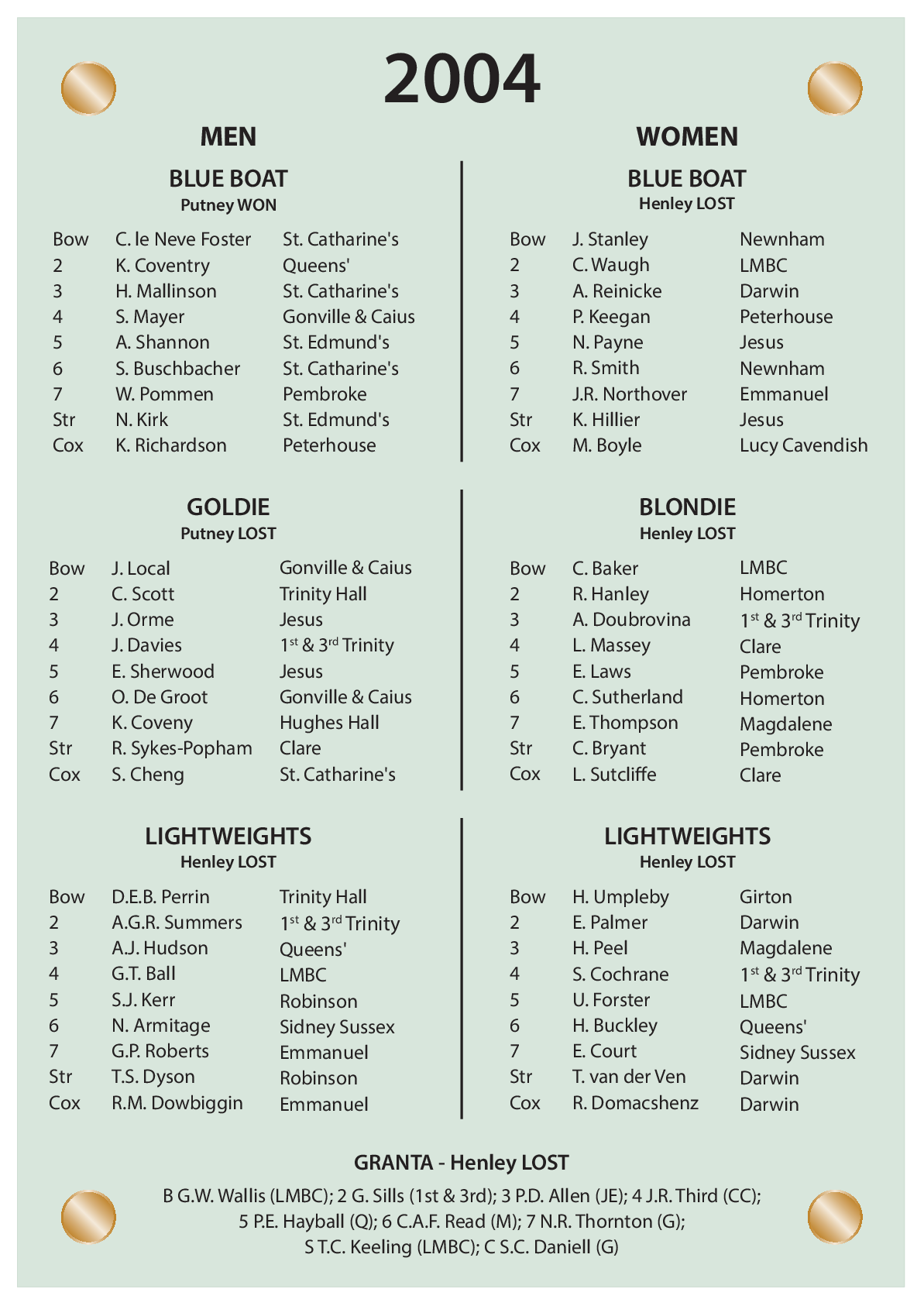 CUBC Crews And Results - 2004