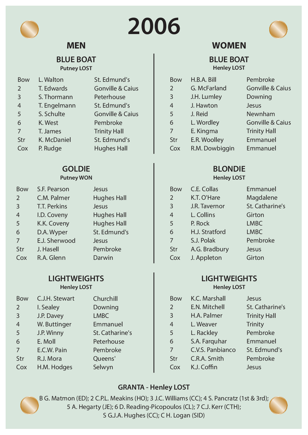 CUBC Crews And Results - 2006