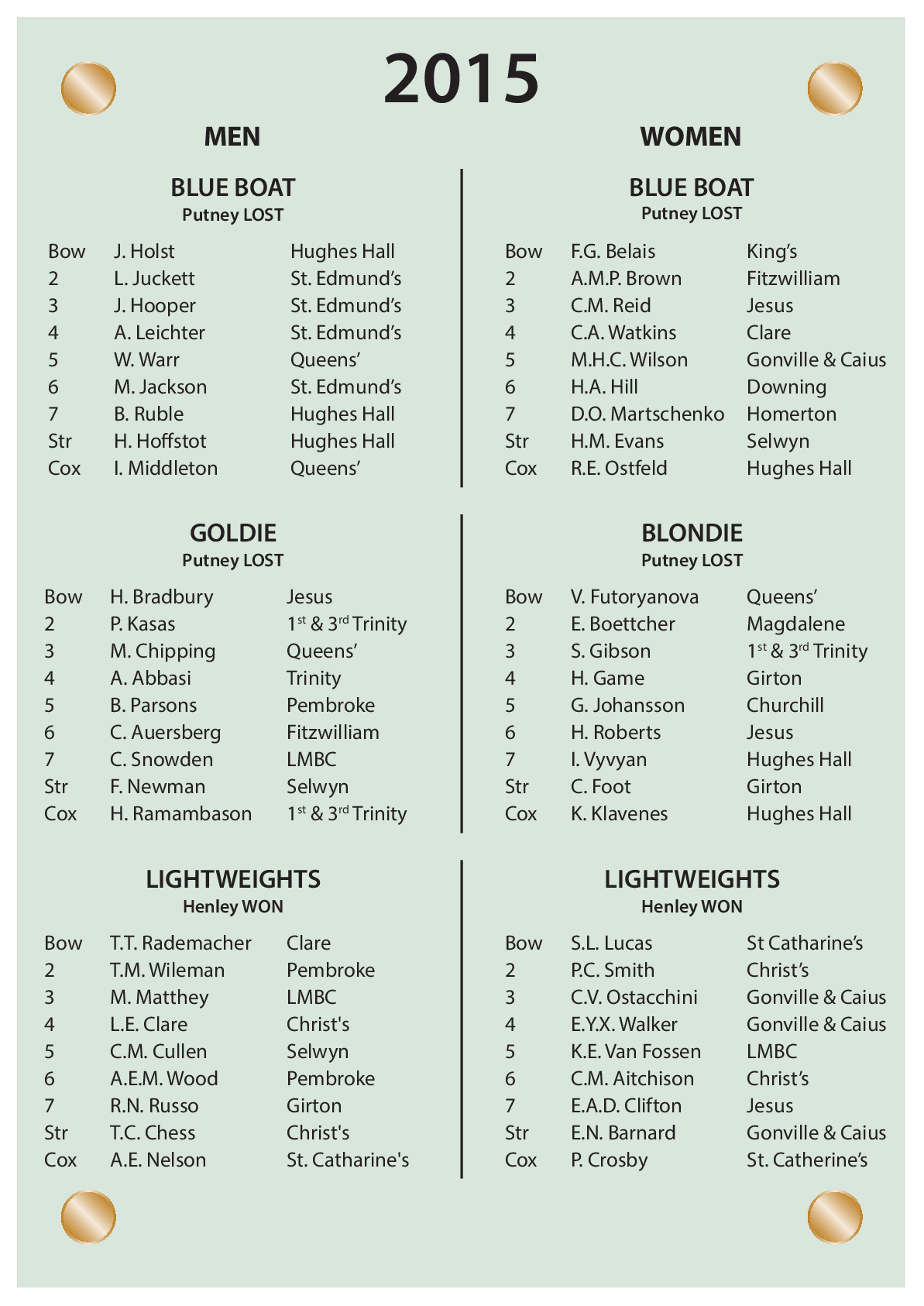 CUBC Crews And Results - 2015